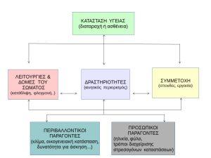 εξέλιξη ενός νοσήματος