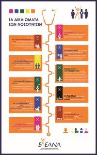 Δικαιώματα των ατόμων με ρευματικά νοσήματα